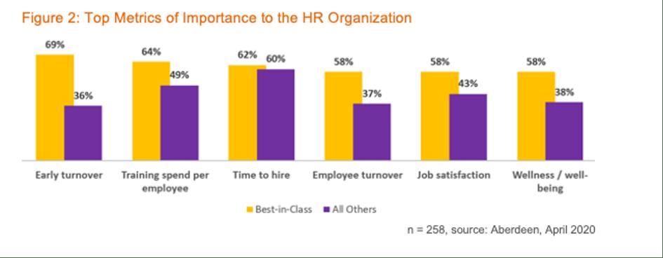 Aberdeen Top metrics to the HR Organization