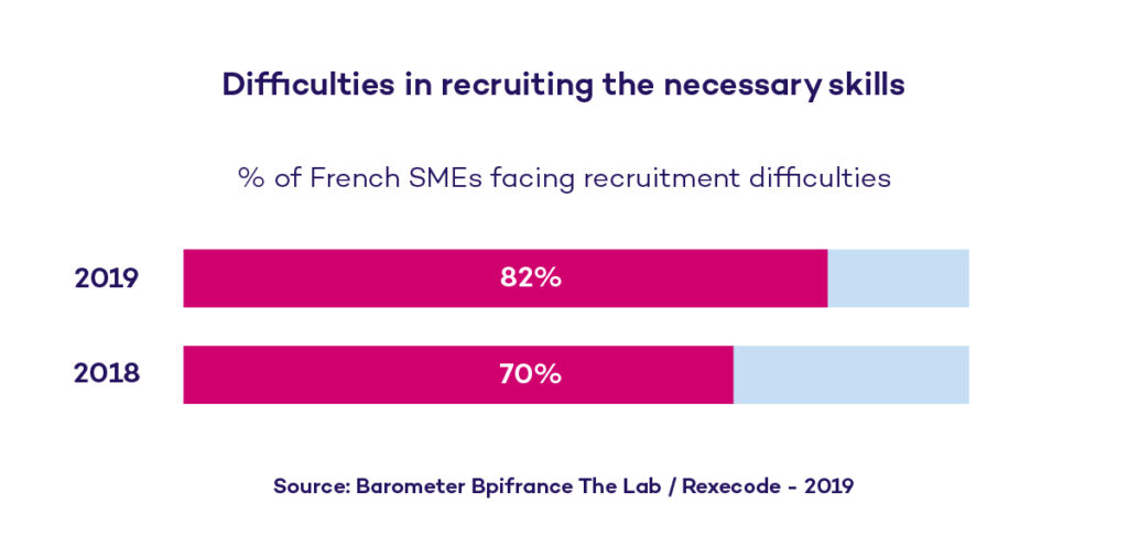 Difficulties in recruiting the necessary skills